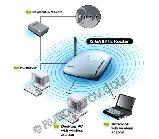 Router. их маршрутизаторы. являются оптимальным выбором для пользователей впервые создающими сеть с беспроводной...