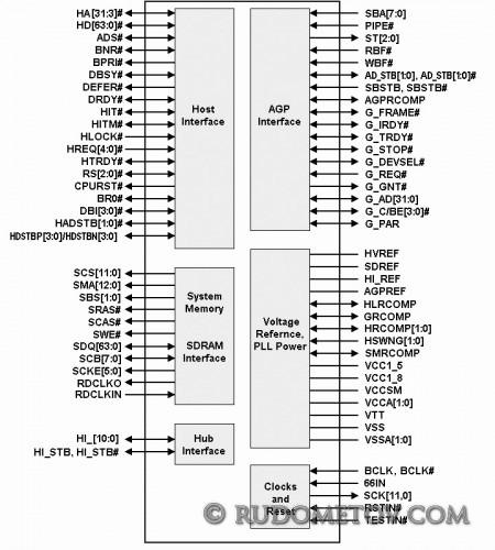 82845 Memory Controller Hub (MCH)
