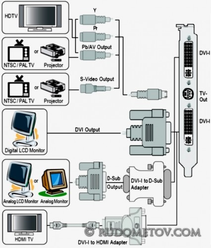Peripherals 426x500 Видемощь HD3850