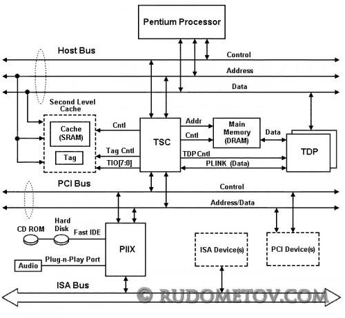 i430FX PCIset