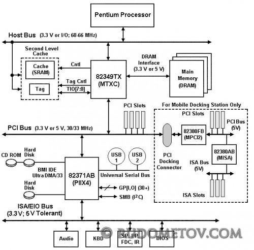 i430TX PCIset