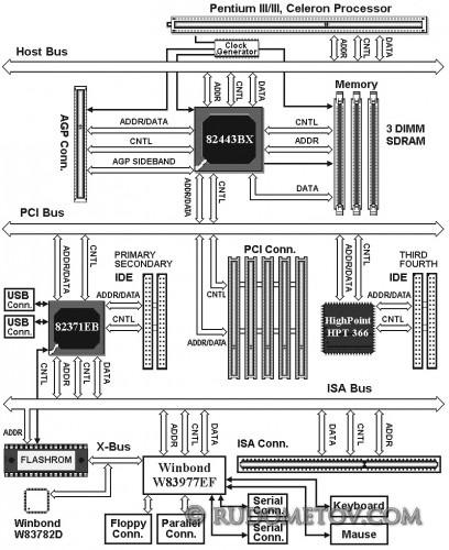 i440BX+UDMA+HM+IO5 408x500 «Материнские платы и чипсеты» — 4 е изд.  (стр. 28)