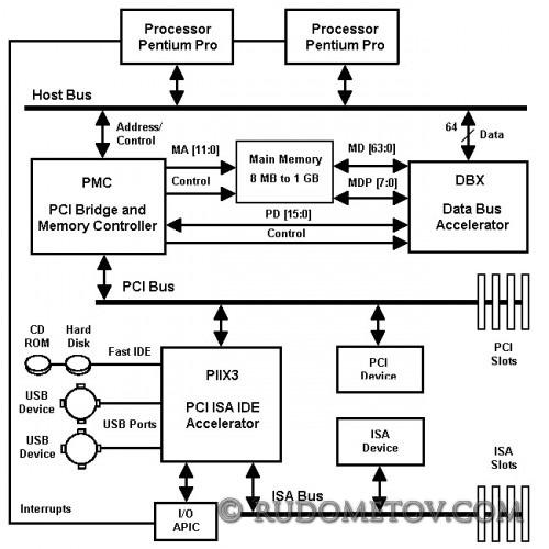 i440FX PCIset