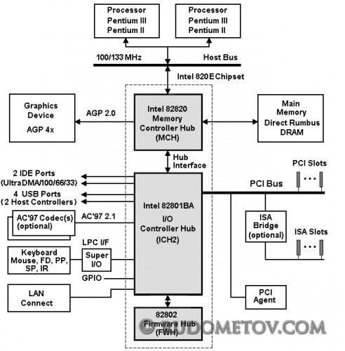 i820E Chipset