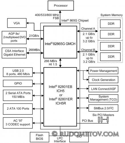 i865G 438x500 «Материнские платы и чипсеты» — 4 е изд.  (стр. 66)