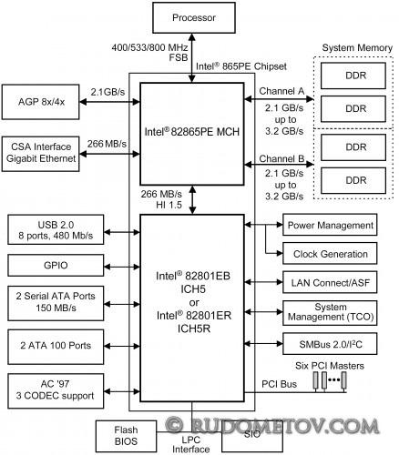i865PE 438x500 «Материнские платы и чипсеты» — 4 е изд.  (стр. 64)