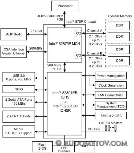 i875P 438x500 «Материнские платы и чипсеты» — 4 е изд.  (стр. 69)
