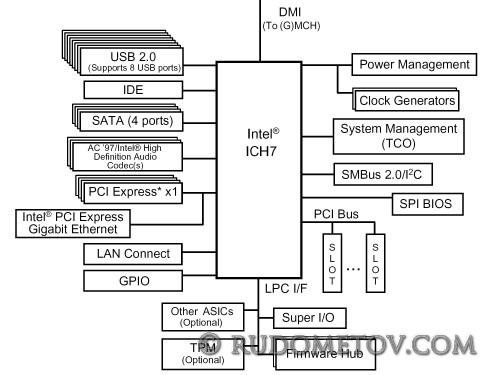 ICH7 500x375 «Материнские платы и чипсеты» — 4 е изд.  (стр. 82)