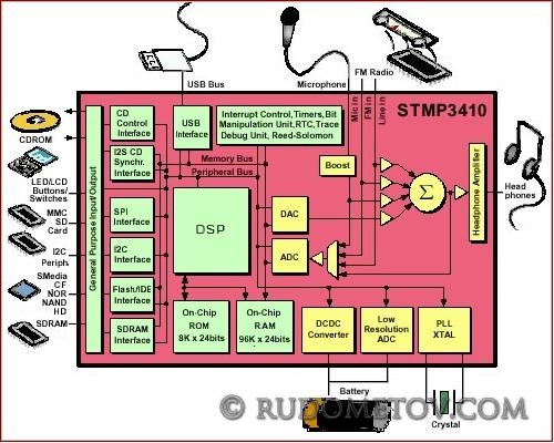 Player_2 w SIGMATEL STMP3410L