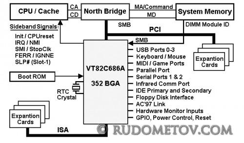 VT82C686A 500x294 «Материнские платы и чипсеты» — 4 е изд. (стр.108)