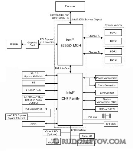 i955X1 440x500 «Материнские платы и чипсеты» — 4 е изд.  (стр. 93)