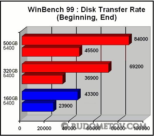 2.5-inch HDD test