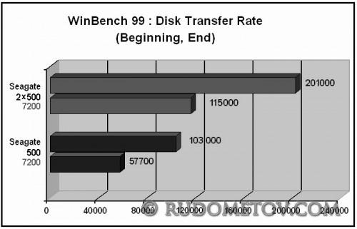 500 GB RAID 0  test 2