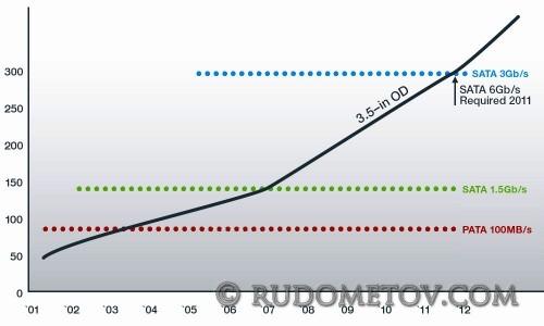 Data Transfer Rate Estimates