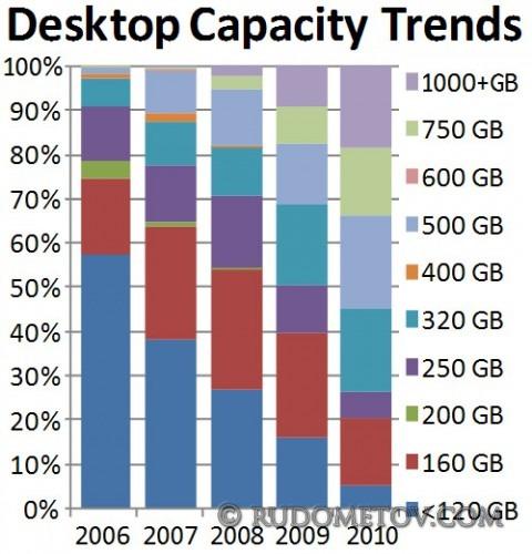 Desktop Capacity Trends