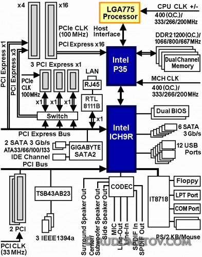 GA-EP35-DS4 Block Diagram