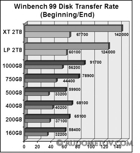 HDD Transfer Rate