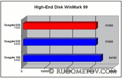 Momentus 7200.4 500GB test_2