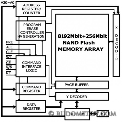 SD 2GB Block Diagram