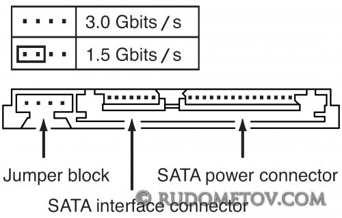 Serial ATA connectors