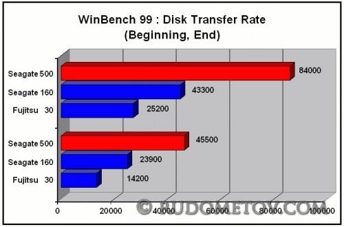 Test 500x330 500GB в 2,5 inch (часть 3)
