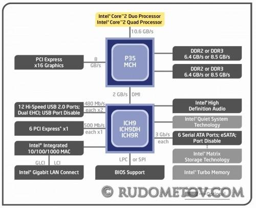 iP35 500x406 GA EP35 DS4 экономит по тихому (часть 1)