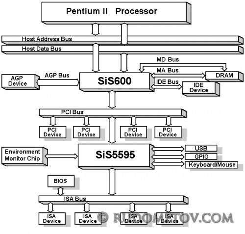 SiS600 500x477 «Материнские платы и чипсеты» — 4 е изд.  (стр.142)