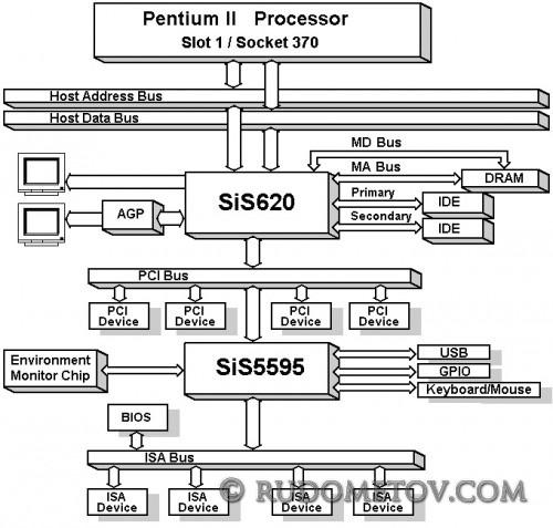 SiS620 500x477 «Материнские платы и чипсеты» — 4 е изд.  (стр.143)