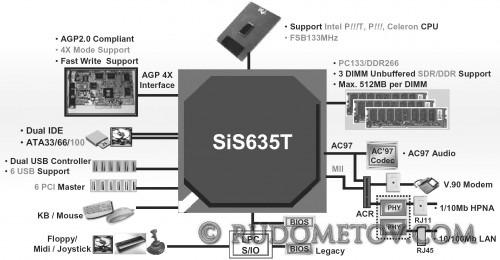 SiS635T 500x260 «Материнские платы и чипсеты» — 4 е изд.  (стр.145)