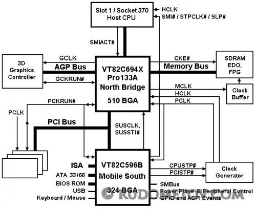 VIA Apollo Pro133A