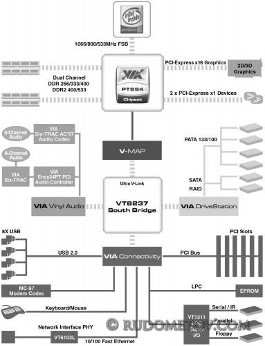 VIA K8T800 Pro