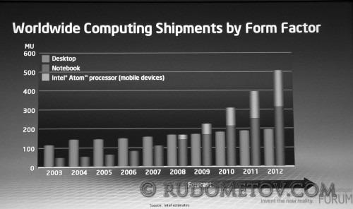 05 500x296 IT Форум Intel (часть 5)