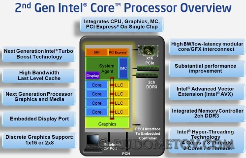 2nd Gen Intel Core Overview