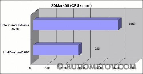 3DMark06 (CPU score)