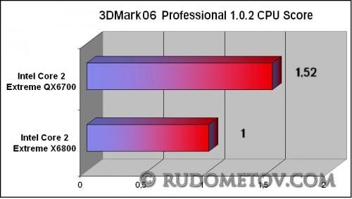 3DMark06(CPU Score)