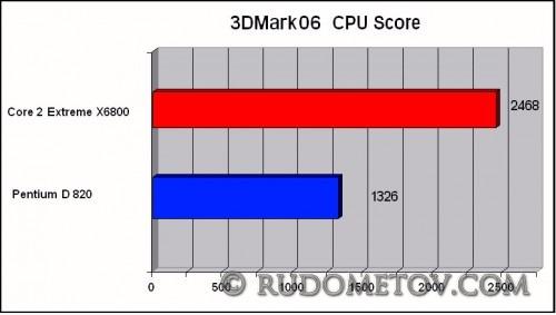 3DMark06(CPU Score)_1
