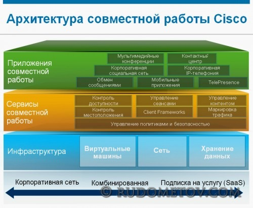 Architecture of Coraboration