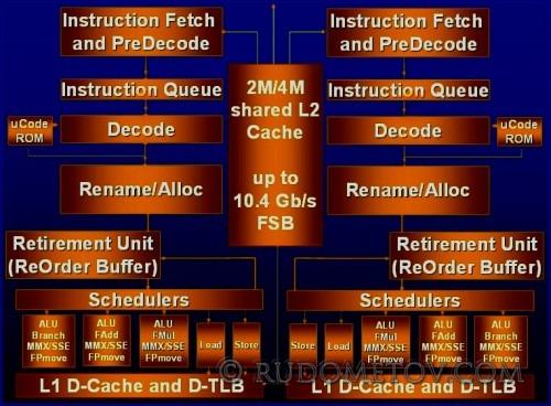 CPU Cores