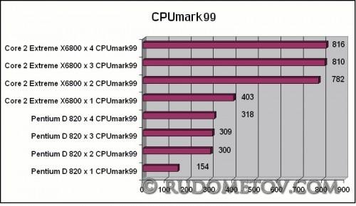 CPUmark99 500x290 Двойной Extreme в действии (часть 7)