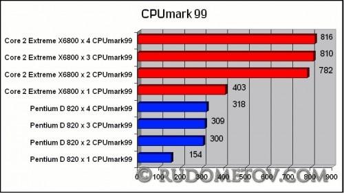 CPUmark992 500x283 А четыре   лучше (часть 4)