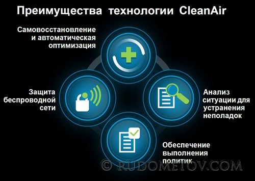 CleanAire  Technology