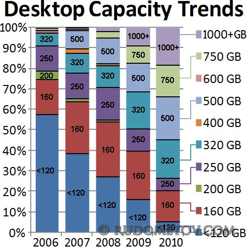 Desktop Capacity Trends