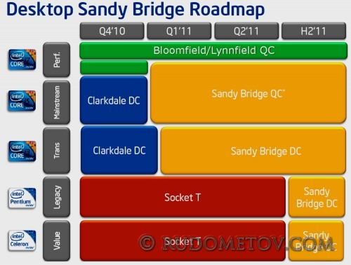 Desktop Sandy Bridge Roadmap.jpg
