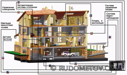 House with a complex control system
