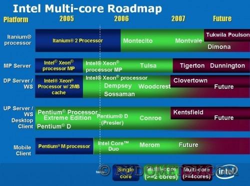 Multi-core Roadmap