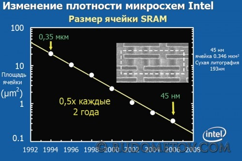 SRAM1 500x333 CPU 45нм (часть 2)