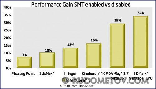 Testing11 500x286 Очередной процессор Intel (часть 3)