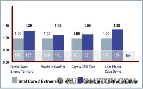 Testing2 500x310 CPU Nehalem (часть 4)