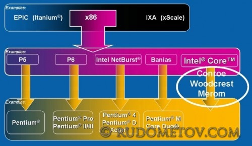 The evolution of the x86 architecture