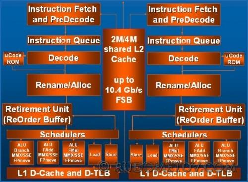 А четыре лучше (часть 2). CPU Cores.